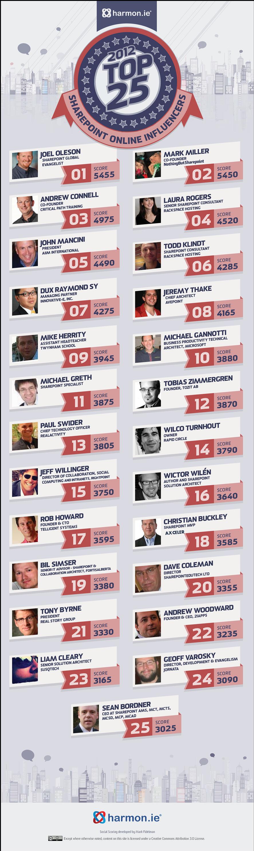 harmon.ie top 25 influencers 2012