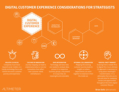 Digital Transformation - Digital Customer Experience DCX