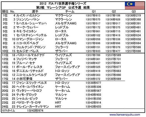 2012マレーシアGP(予選結果)