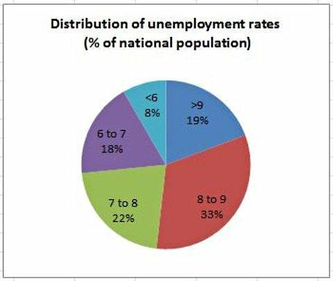 Répartition des taux de chômage en % de la population