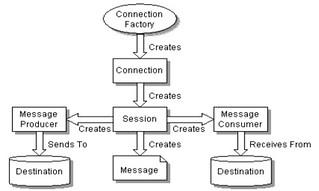 JMS Application Model