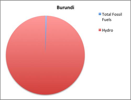 burundi emi-corrected