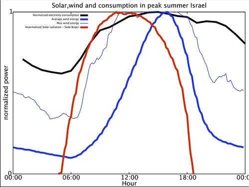 Diurnal_electricity_wind_solar_Israel