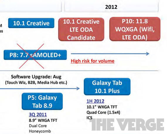 Samsung tableta con retina P10