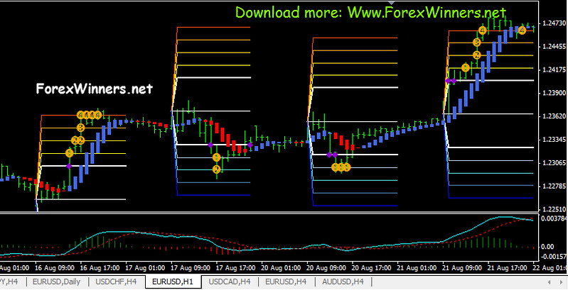 Forex free download software