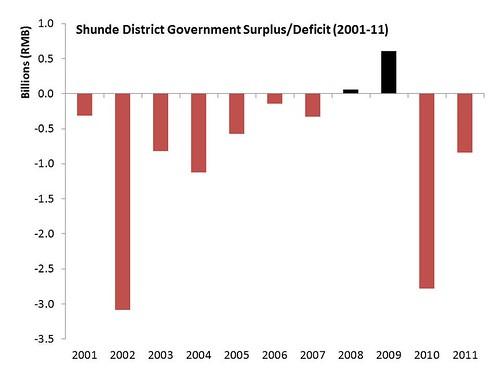 Shunde deficit