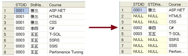 [SQL] 次序函數應用-重覆資料不顯示 - 1