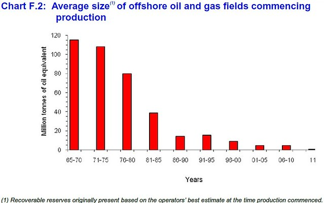 Declining size of oil/gas fields in the UK North Sea