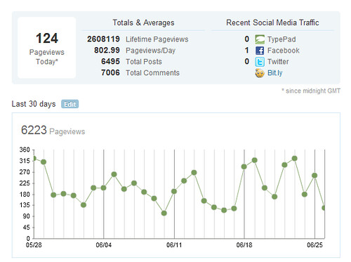 Blogstats June 2012