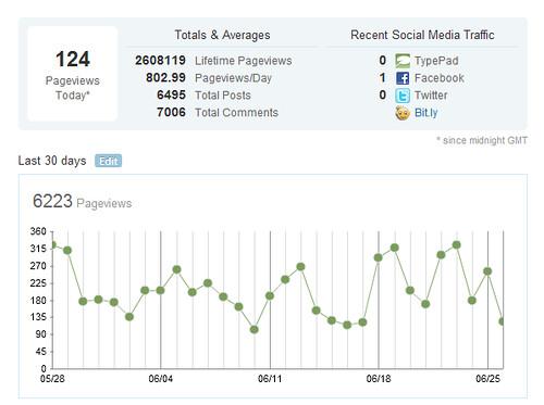 Blogstats June 2012