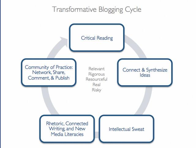 Transformative Blogging