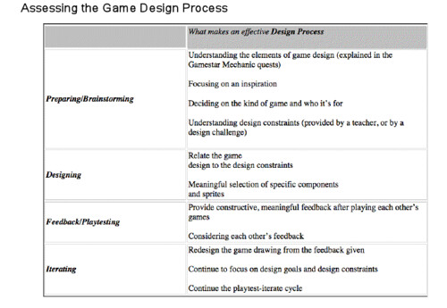 Game Design Process_ Gamestar Mechanic