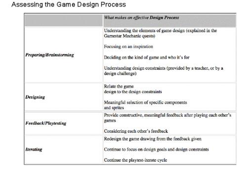 Game Design Process_ Gamestar Mechanic