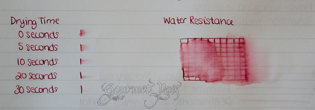 Organics Studio Mercury Red Dry and Water