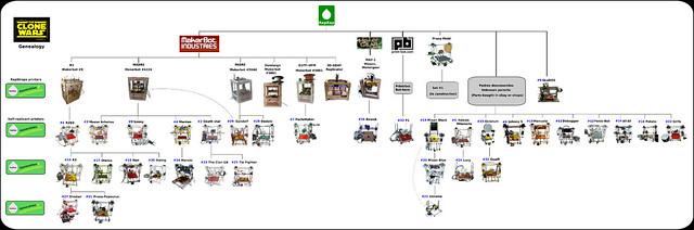 Genealogía de Clone Wars