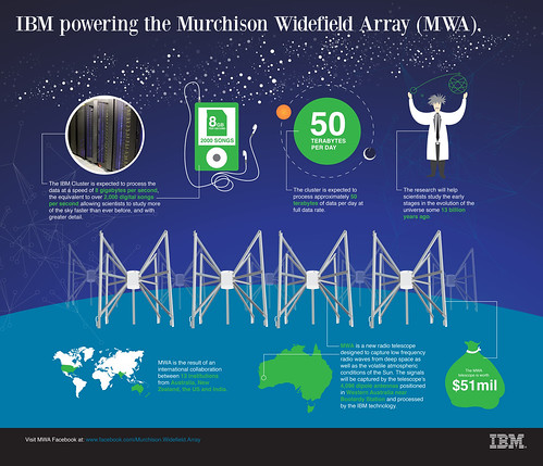 IBM_MWA Infographic