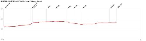 翠峰湖環山步道西口-2012-07-23-AltitudeChart