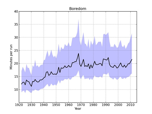 The boredom index