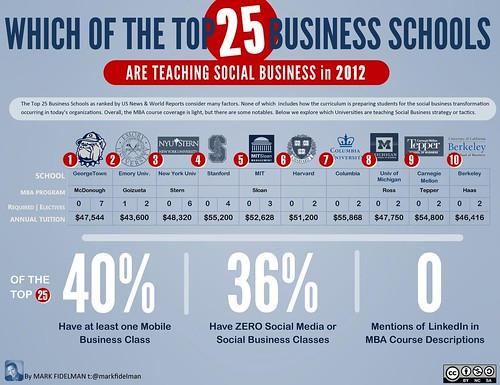 Which of the Top 25 Business Schools are Teaching Social Business?