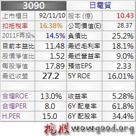 3090_日電貿_股本形成_1011Q