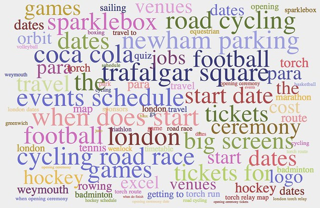 Olympics Tag Cloud
