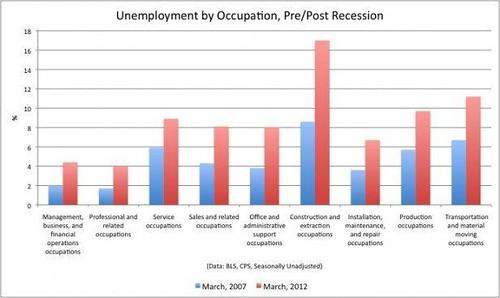 Taux de chômage par profession, mars 2007 et mars 2012