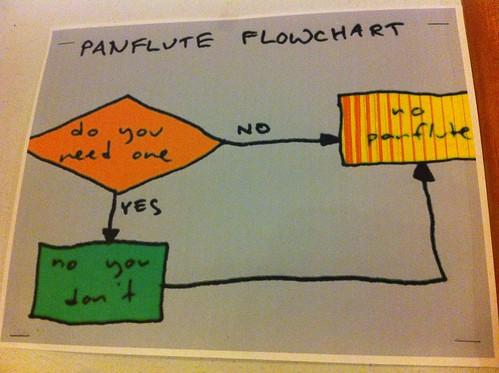 Panflute Flowchart