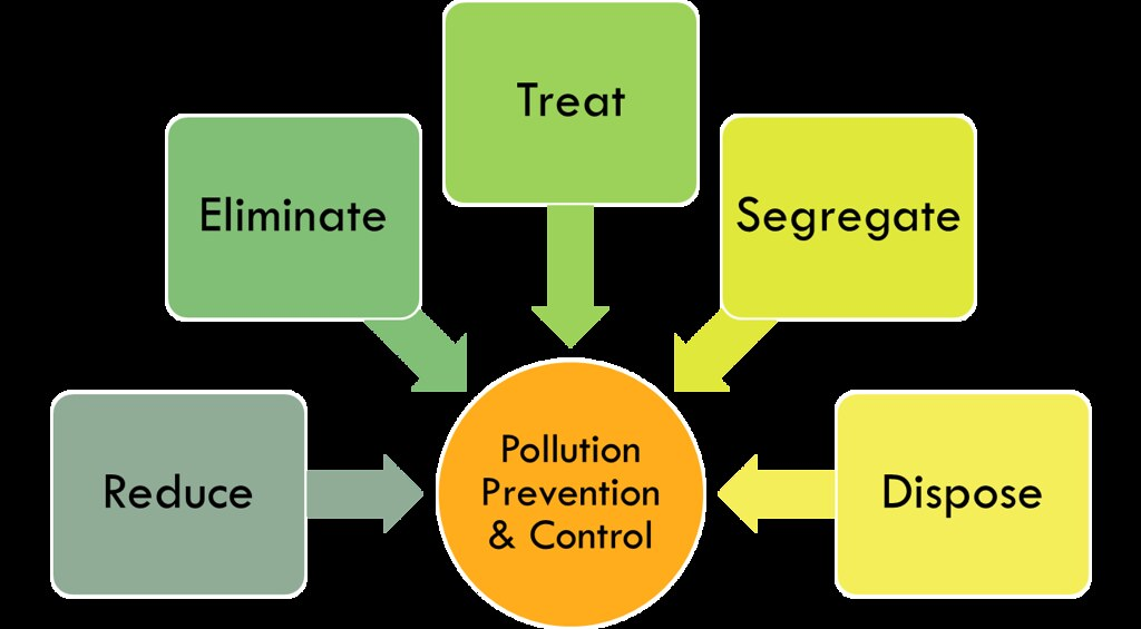 Pollution prevention and control at LANL