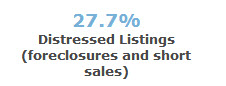 % of distressed sales - 97224