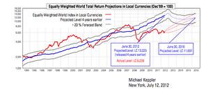 Keppler-chart