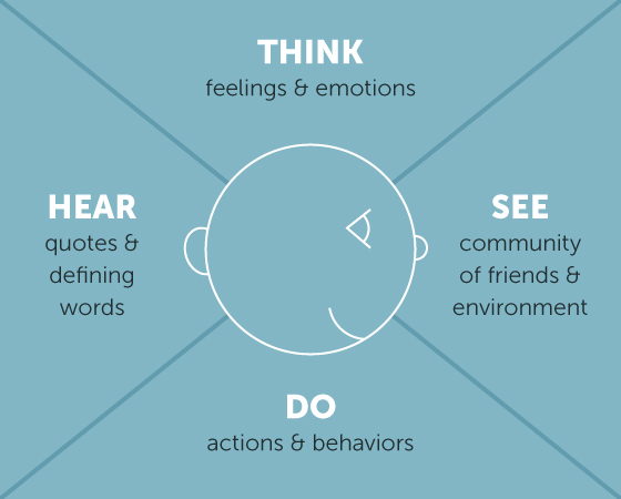 Empathy Map Joy Burke