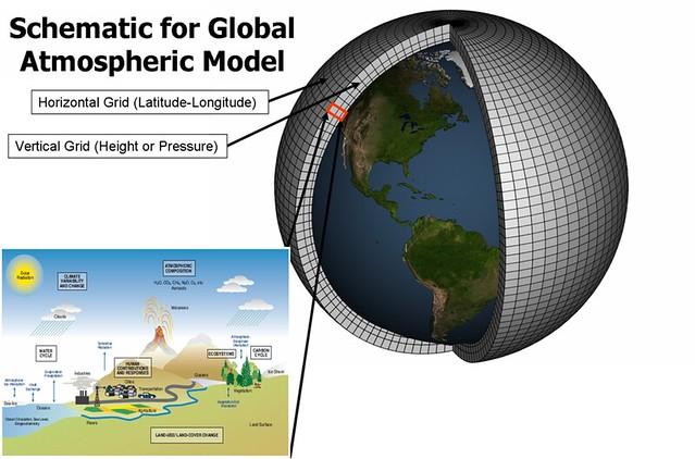 Klimaatmodel