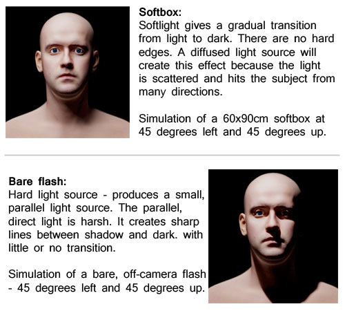 Soft light verses hard light - simulation of the effect of different light sources