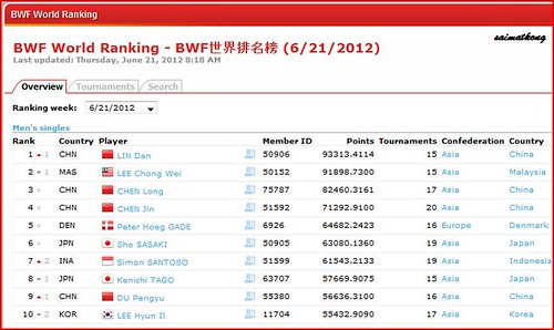 Badminton World Ranking 2012