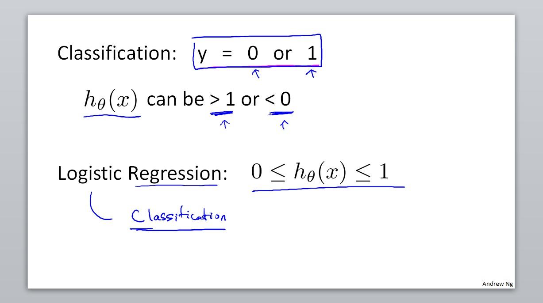Classification