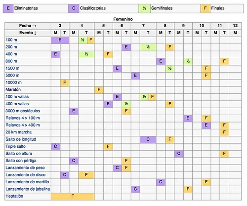 Calendario de eventos atletismo en Londres 2012 mujeres