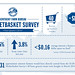 Q1 2014 Marketbasket Survey results