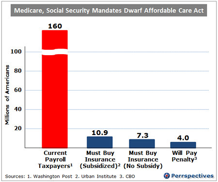 taxes for the very popular social security and medicare programs