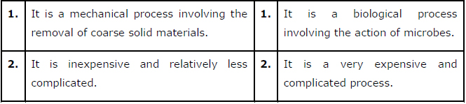 NCERT Solutions Class 12 Biology Chapter 10 - Microbes in ...