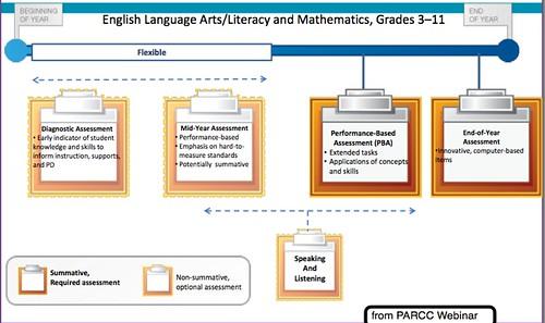 PARCC Assessment Model