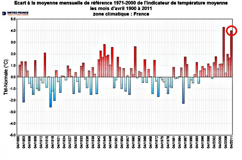 avril 2011 le deuxième le plus chaud depuis 1900 météopassion