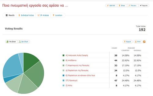 Αποτελέσματα ψηφοφορίας Φεβρουαρίου-Μαρτίου 2012