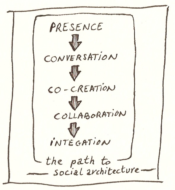 Social Architecture the Path