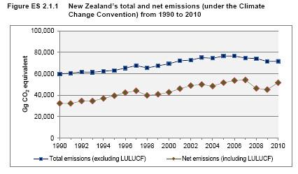 emissions2010