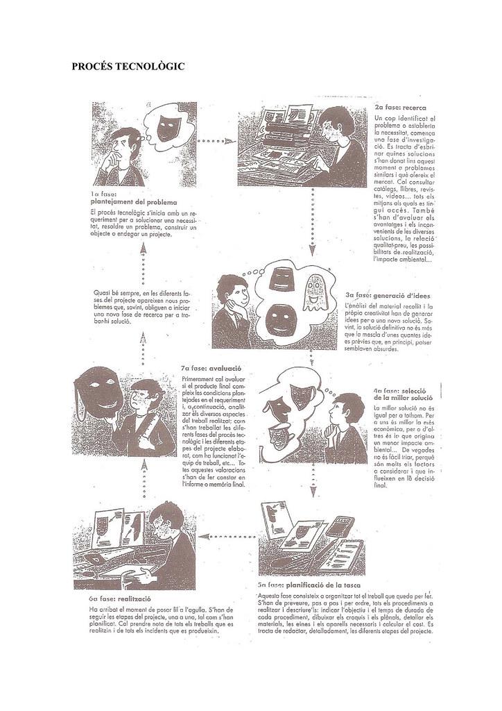 2-El procés tecnològic