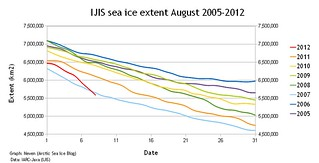 ISIS sea ice change 2005-2012