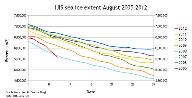 ISIS sea ice change 2005-2012