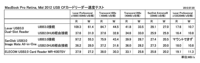 USB3.0 Card Reader Test Result