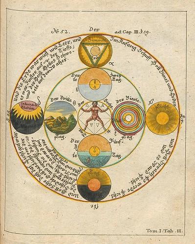 003-Opus Mago-cabbalisticum Et Theosophicum…1735- Georg Von Welling-fuente E-rara