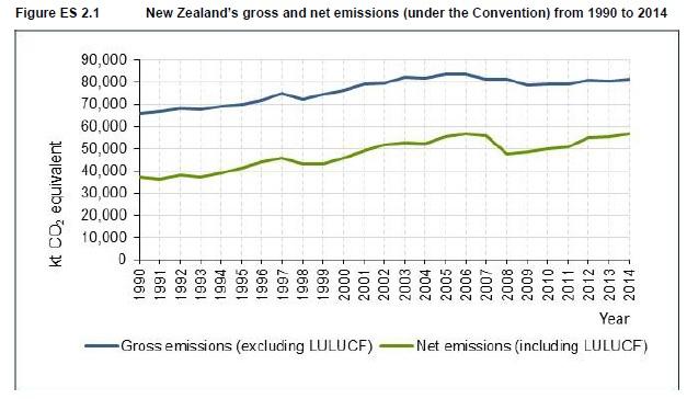 NZemissions2014